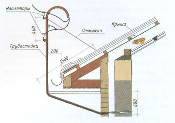 Как сделать электрический ввод в дом